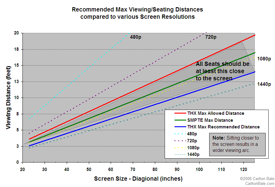 1080p Does Matter Here S When Screen Size Vs Viewing Distance Vs