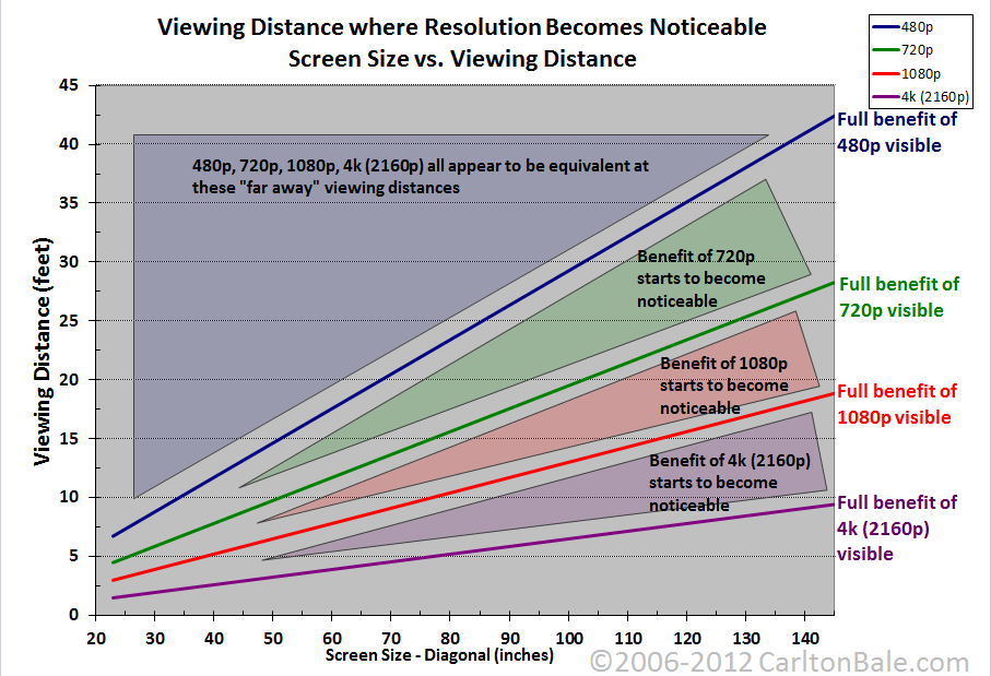 1080p does matter here s when screen size vs viewing for What size tv do i need for a 12x15 room