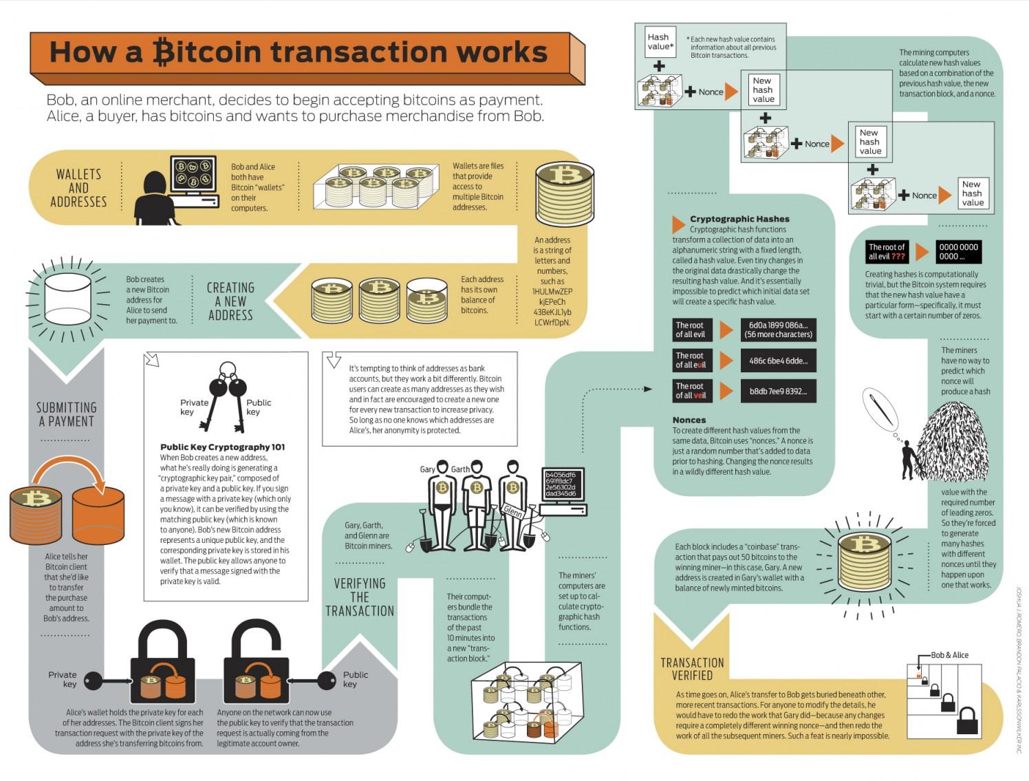 The mechanics of Bitcoin